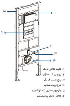 راهنما نصب و نگهداری توالت فرنگی